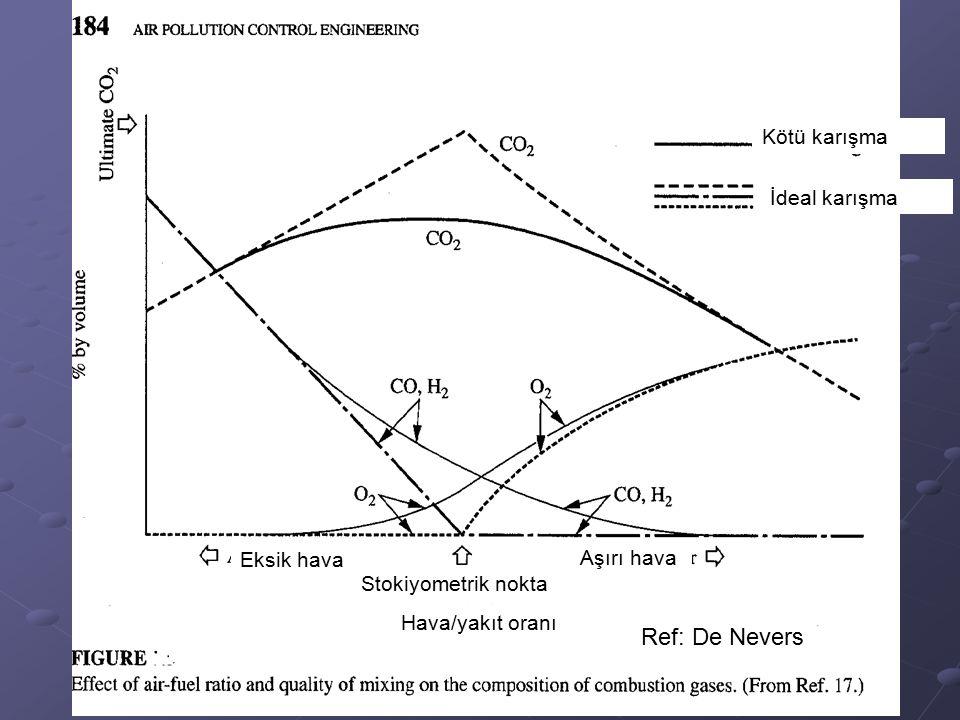 Ref: De Nevers Kötü karışma İdeal karışma Eksik hava Aşırı hava Stokiyometrik nokta Hava/yakıt oranı