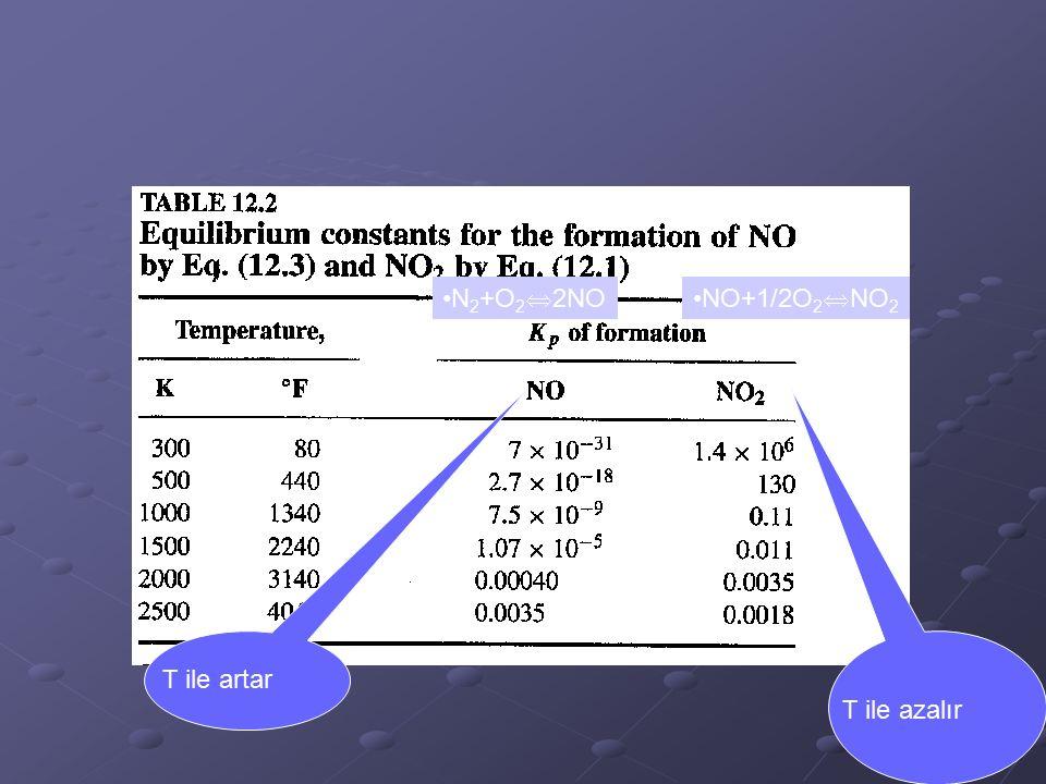 T ile artar T ile azalır N 2 +O 2  2NONO+1/2O 2  NO 2
