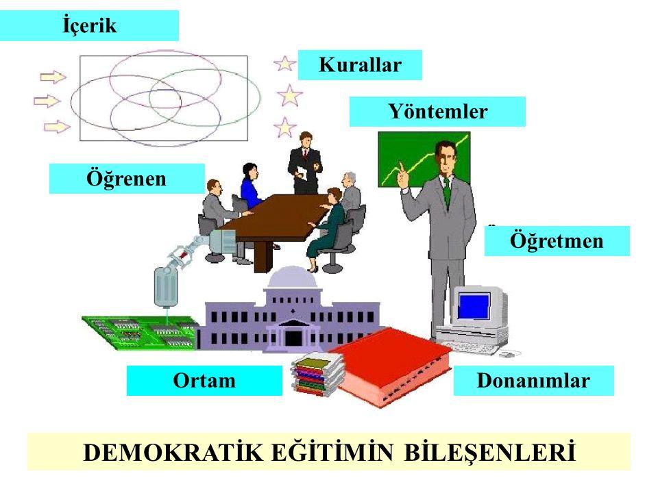 DEMOKRATİK EĞİTİMİN BİLEŞENLERİ OrtamDonanımlar Öğretmen Yöntemler Öğrenen Kurallar İçerik