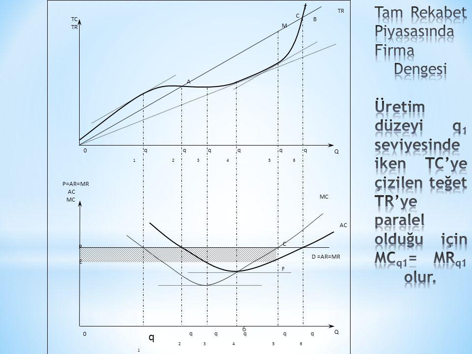 6 P=AR=MR AC MC q1q1 q2q2 q3q3 q4q4 q5q5 q6q6 q1q1 q2q2 q3q3 q4q4 q5q5 q6q6 Q AC MC D =AR=MR Q TCTC TR TC TR A B M P C F E 0 0