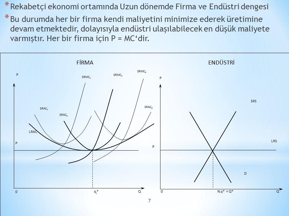 * Atomistik rekabet modeli çerçevesinde bir mal için talep fonksiyonu ve o malın maliyet fonksiyonu sırasıyla * Bu şekilde yazılan kâr fonksiyonunda kârı maksimize eden üretim miktarı * P - c > O ise üretimi arttırdığımızda kârın arttığını * P - c < O ise üretimi arttırdığımızda kârın azaldığını * P - c = O ise kârın sıfır olduğunu göstermektedir.