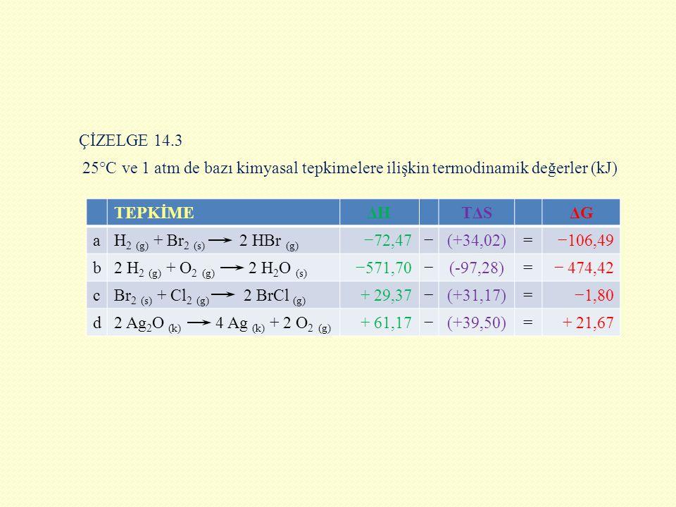 ÇİZELGE 14.3 25°C ve 1 atm de bazı kimyasal tepkimelere ilişkin termodinamik değerler (kJ) TEPKİMEΔHΔHTΔSΔGΔG aH 2 (g) + Br 2 (s) 2 HBr (g) −72,47−(+3