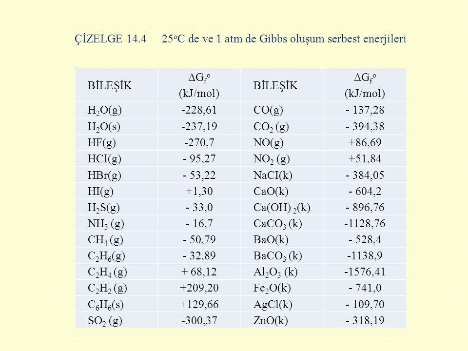 ÇİZELGE 14.425 o C de ve 1 atm de Gibbs oluşum serbest enerjileri BİLEŞİK ∆G f o (kJ/mol) BİLEŞİK ∆G f o (kJ/mol) H 2 O(g)-228,61CO(g)- 137,28 H 2 O(s