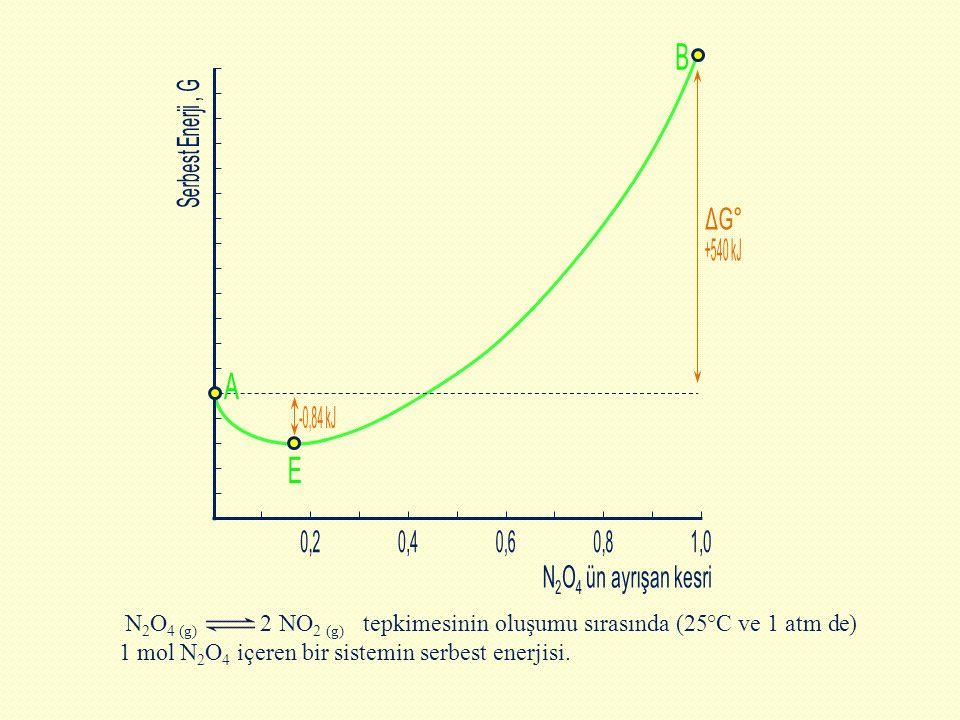 N 2 O 4 (g) 2 NO 2 (g) tepkimesinin oluşumu sırasında (25°C ve 1 atm de) 1 mol N 2 O 4 içeren bir sistemin serbest enerjisi.