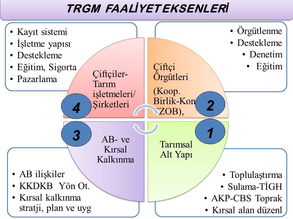 Toplulaştırma Sulama-TİGH AKP-CBS Toprak Kırsal alan düzenl AB ilişkiler KKDKB Yön Ot. Kırsal kalkınma stratji, plan ve uyg Örgütlenme Destekleme Dene