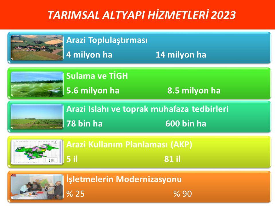 TARIMSAL ALTYAPI HİZMETLERİ 2023 Arazi Toplulaştırması 4 milyon ha 14 milyon ha Arazi Islahı ve toprak muhafaza tedbirleri 78 bin ha 600 bin ha Sulama