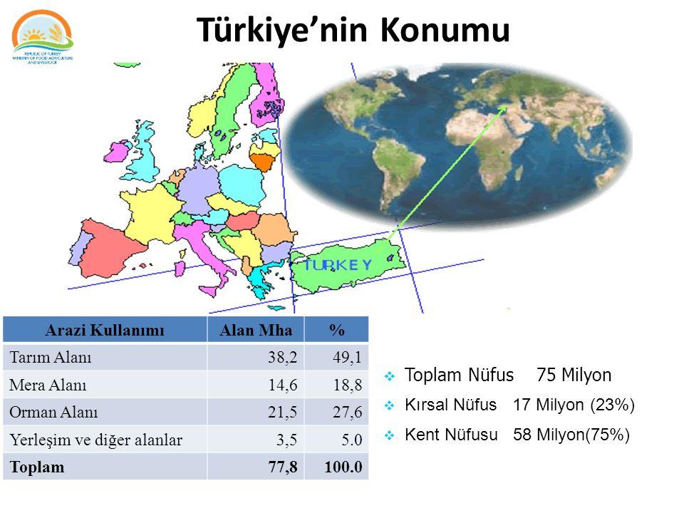 Türkiye'nin Konumu  Toplam Nüfus 75 Milyon  Kırsal Nüfus 17 Milyon (23%)  Kent Nüfusu 58 Milyon(75%) Arazi KullanımıAlan Mha% Tarım Alanı38,249,1 M