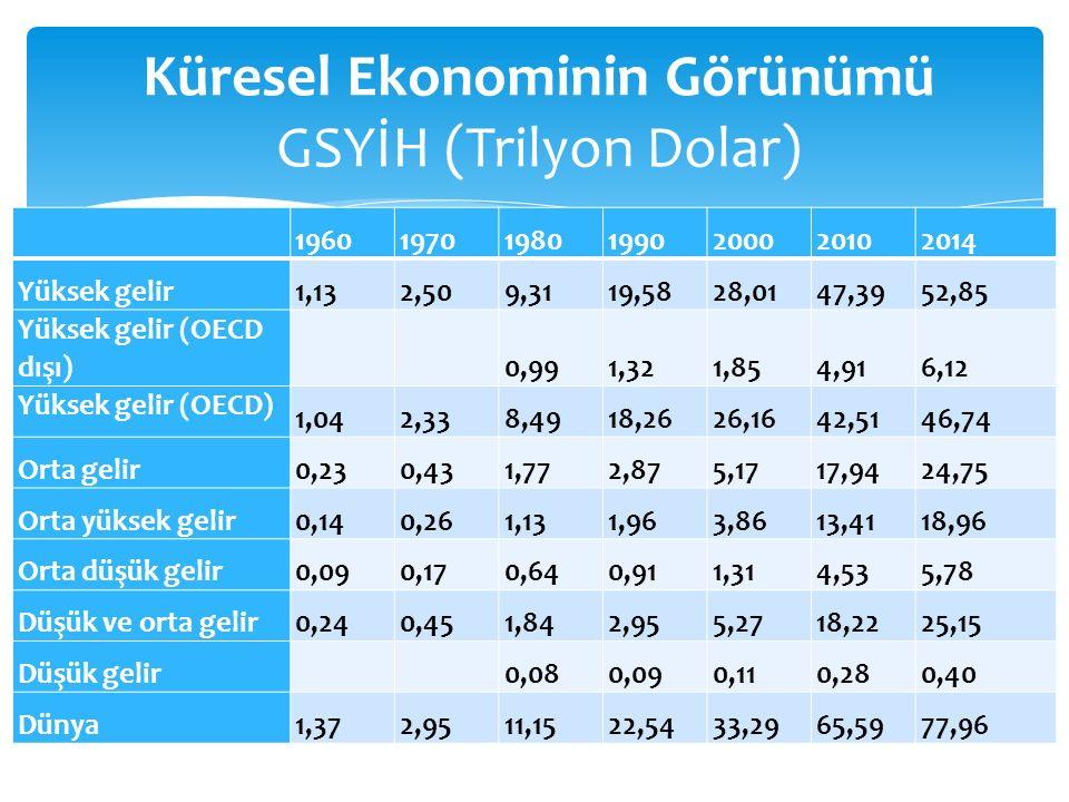 Küresel Ekonominin Görünümü GSYİH (Trilyon Dolar) 1960197019801990200020102014 Yüksek gelir1,132,509,3119,5828,0147,3952,85 Yüksek gelir (OECD dışı) 0