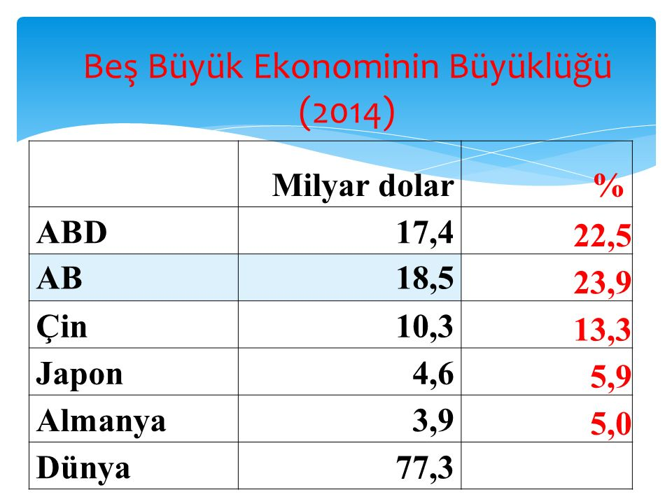Beş Büyük Ekonominin Büyüklüğü (2014) Milyar dolar% ABD17,4 22,5 AB18,5 23,9 Çin10,3 13,3 Japon4,6 5,9 Almanya3,9 5,0 Dünya77,3