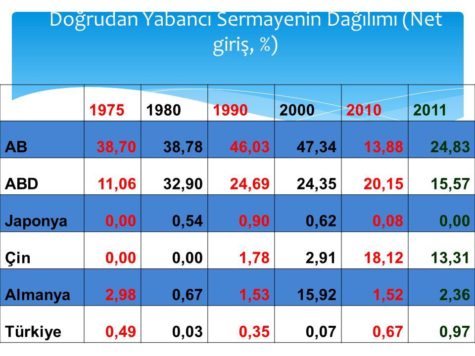 Doğrudan Yabancı Sermayenin Dağılımı (Net giriş, %) 197519801990200020102011 AB38,7038,7846,0347,3413,8824,83 ABD11,0632,9024,6924,3520,1515,57 Japony
