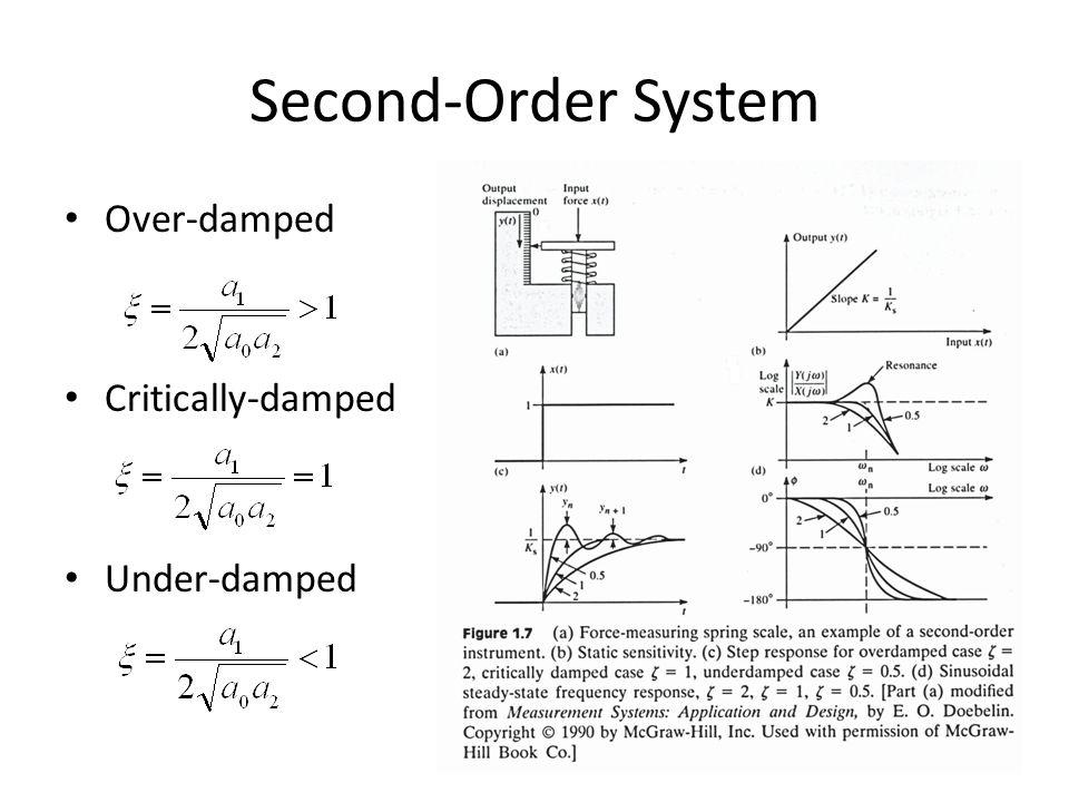 İkinci-Dereceden Sistemler Second-order system can approximate higher-order systems Time-domain Relationship Transfer Function Example – Mechanical force-measuring instrument – Pressure transducer