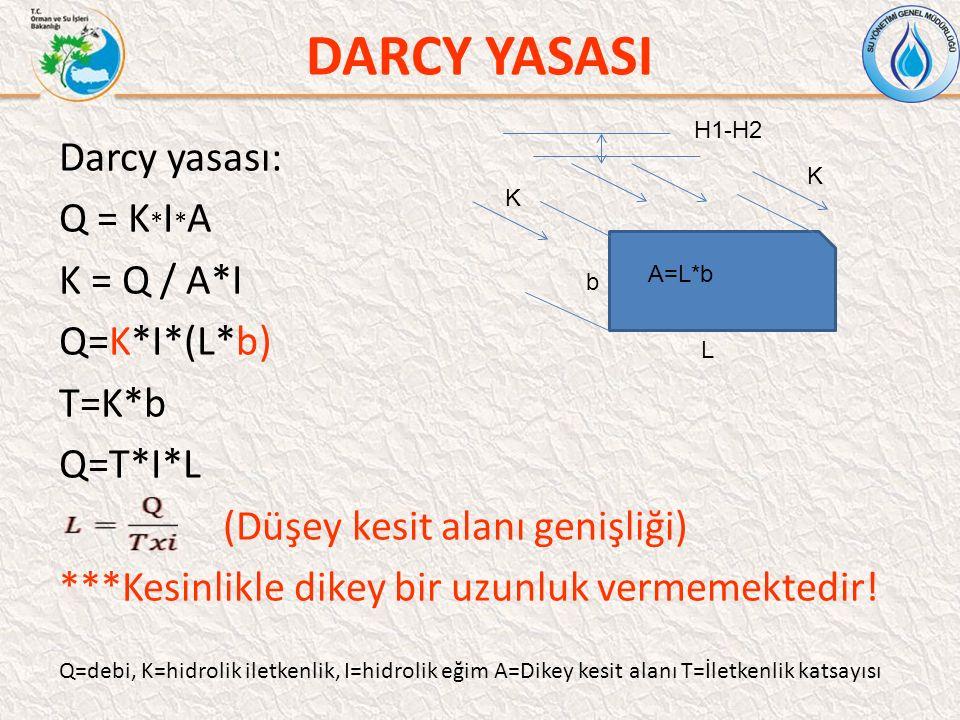 DARCY YASASI Darcy yasası: Q = K * I * A K = Q / A*I Q=K*I*(L*b) T=K*b Q=T*I*L (Düşey kesit alanı genişliği) ***Kesinlikle dikey bir uzunluk vermemektedir.