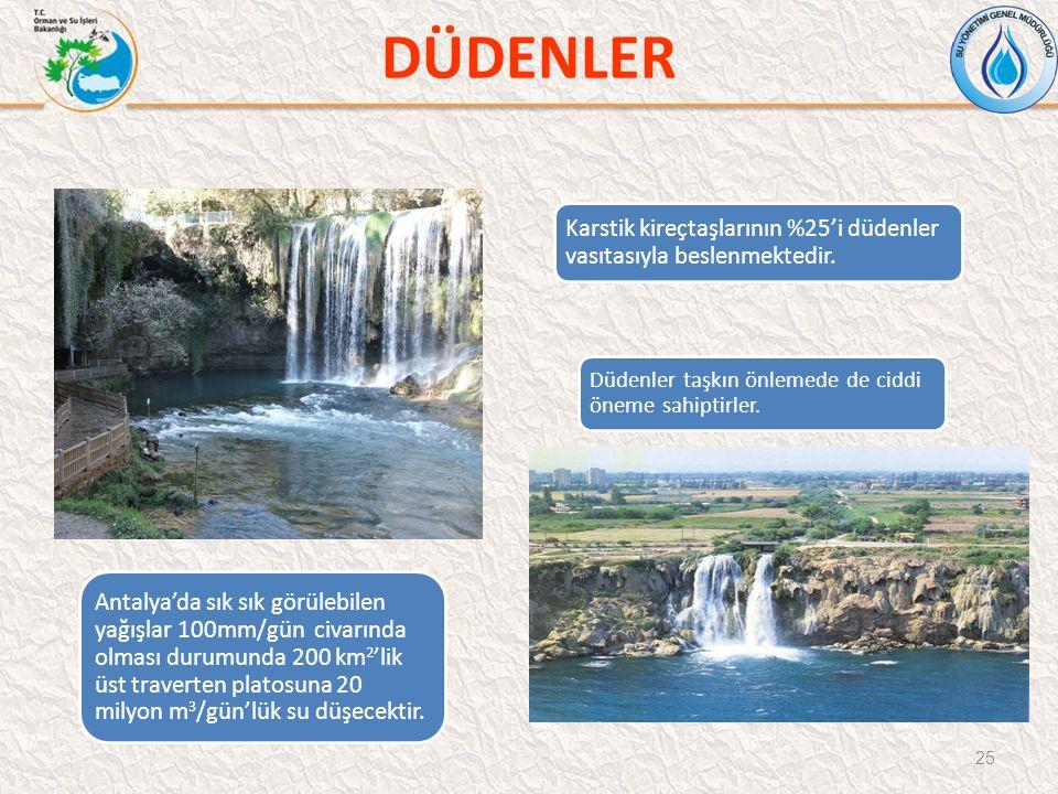 DÜDENLER 25 Karstik kireçtaşlarının %25'i düdenler vasıtasıyla beslenmektedir. Düdenler taşkın önlemede de ciddi öneme sahiptirler. Antalya'da sık sık