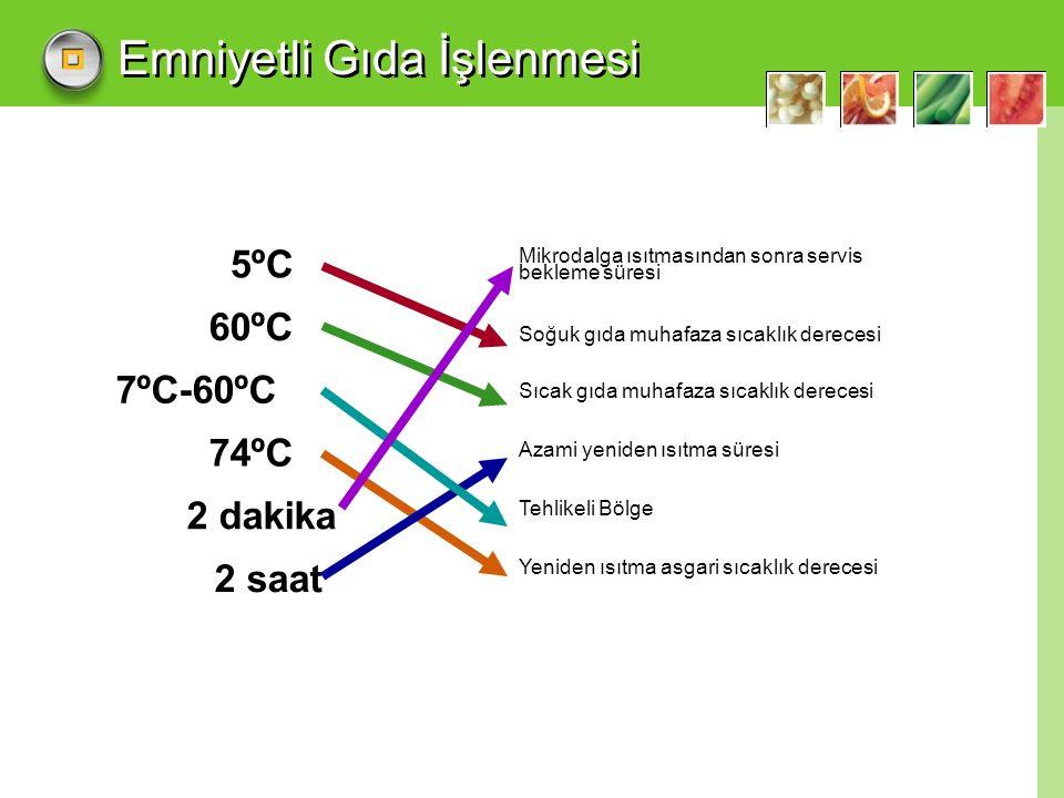 Emniyetli Gıda İşlenmesi 5ºC 60ºC 7ºC-60ºC 74ºC 2 dakika 2 saat Mikrodalga ısıtmasından sonra servis bekleme süresi Soğuk gıda muhafaza sıcaklık derecesi Sıcak gıda muhafaza sıcaklık derecesi Azami yeniden ısıtma süresi Tehlikeli Bölge Yeniden ısıtma asgari sıcaklık derecesi