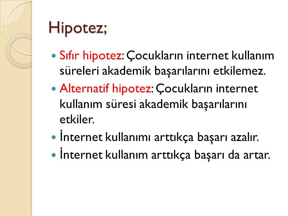 Hipotez; Sıfır hipotez: Çocukların internet kullanım süreleri akademik başarılarını etkilemez. Alternatif hipotez: Çocukların internet kullanım süresi