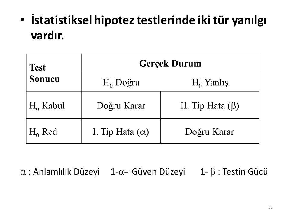 İstatistiksel hipotez testlerinde iki tür yanılgı vardır. Test Sonucu Gerçek Durum H 0 DoğruH 0 Yanlış H 0 KabulDoğru Karar II. Tip Hata (  ) H 0 Red