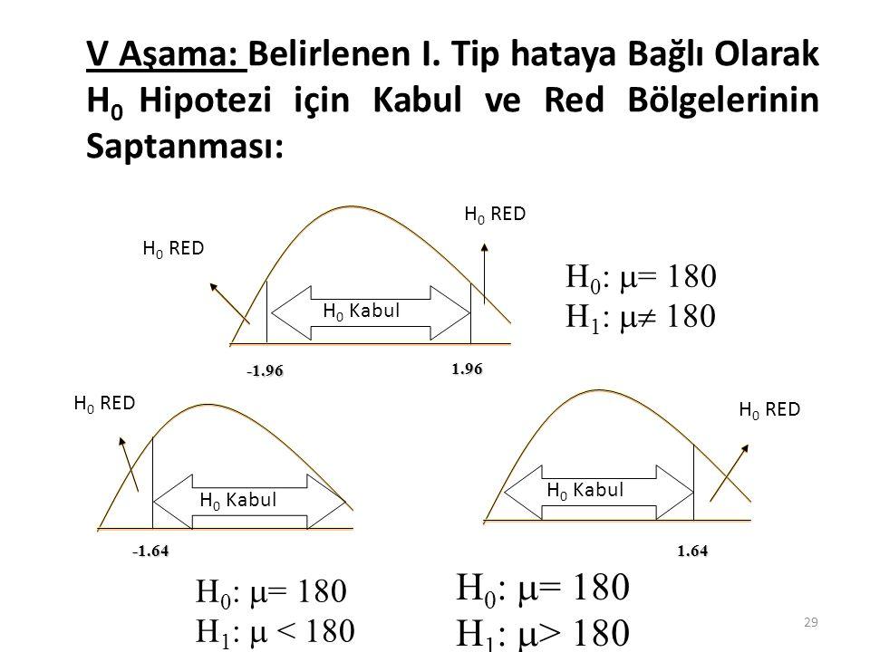 V Aşama: Belirlenen I. Tip hataya Bağlı Olarak H 0 Hipotezi için Kabul ve Red Bölgelerinin Saptanması: H 0 :  = 180 H 1 :  180 H 0 :  = 180 H 1 :