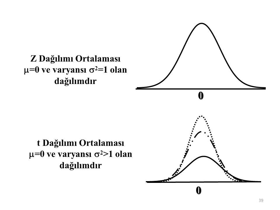 Z Dağılımı Ortalaması  =0 ve varyansı  2 =1 olan dağılımdır t Dağılımı Ortalaması  =0 ve varyansı  2 >1 olan dağılımdır 0 0 39