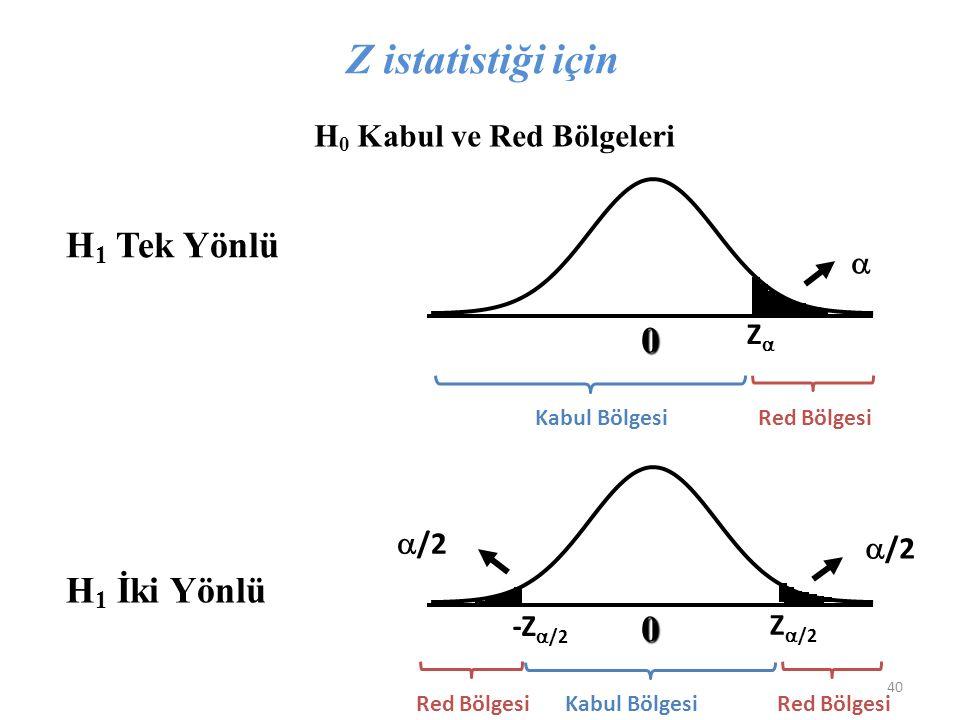 H 0 Kabul ve Red Bölgeleri H 1 Tek Yönlü H 1 İki Yönlü 0 0   /2 ZZ Z  /2 -Z  /2 Z istatistiği için Kabul BölgesiRed Bölgesi Kabul BölgesiRed Bölgesi 40