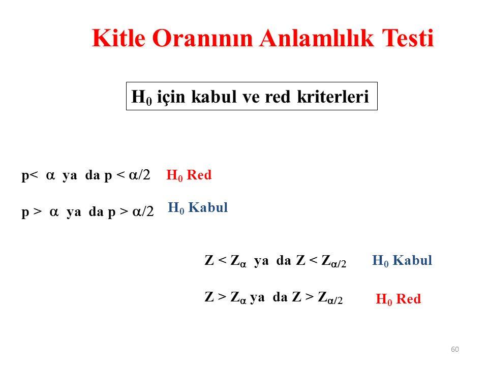 p<  ya da p <  p >  ya da p >  H 0 Red H 0 Kabul Z < Z   ya da Z < Z  Z > Z   ya da Z > Z  H 0 Red H 0 Kabul H 0 için kabul ve red kriterleri Kitle Oranının Anlamlılık Testi 60