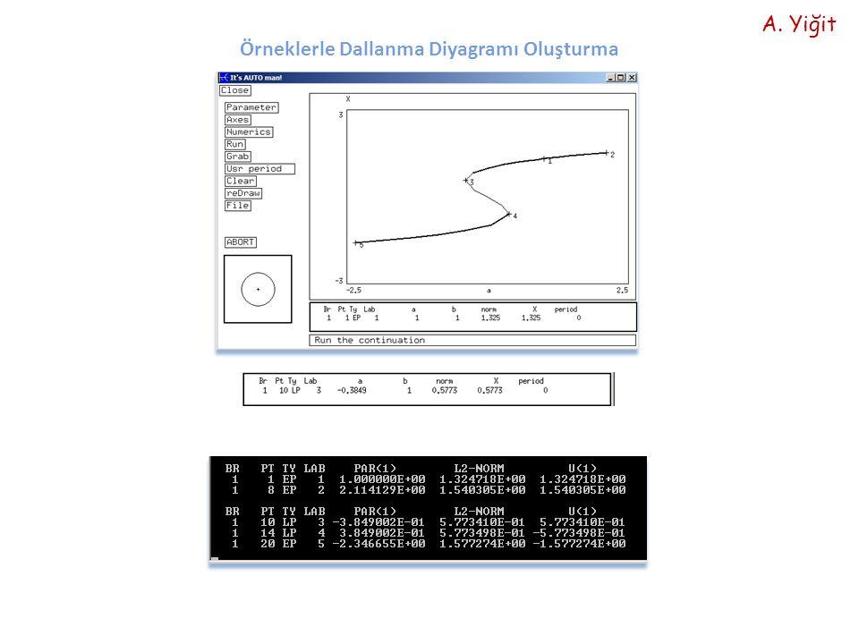 Örneklerle Dallanma Diyagramı Oluşturma A. Yiğit