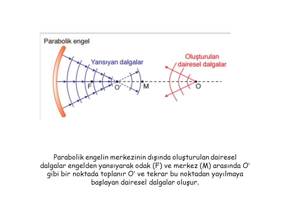 Parabolik engelin merkezinin dışında oluşturulan dairesel dalgalar engelden yansıyarak odak (F) ve merkez (M) arasında O ʹ gibi bir noktada toplanır O ʹ ve tekrar bu noktadan yayılmaya başlayan dairesel dalgalar oluşur.