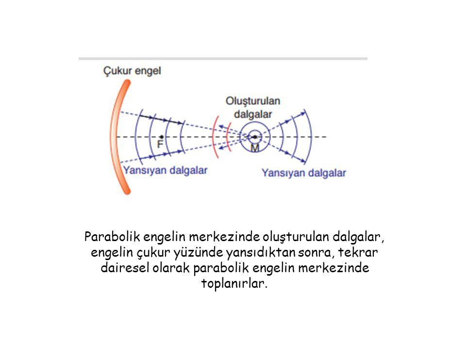 Parabolik engelin merkezinde oluşturulan dalgalar, engelin çukur yüzünde yansıdıktan sonra, tekrar dairesel olarak parabolik engelin merkezinde toplanırlar.