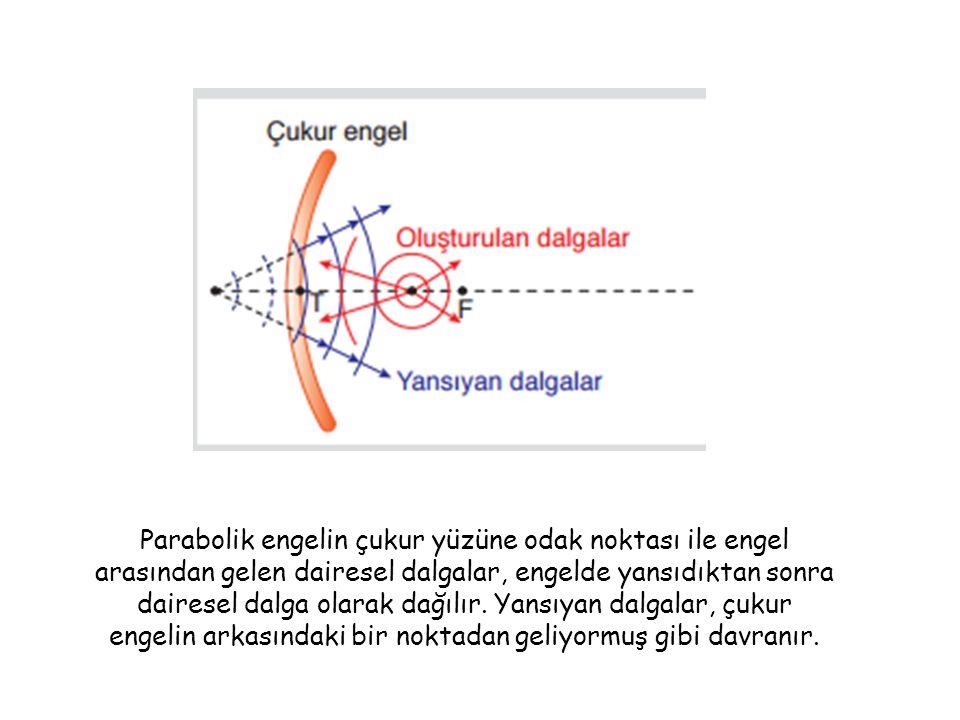 Parabolik engelin çukur yüzüne odak noktası ile engel arasından gelen dairesel dalgalar, engelde yansıdıktan sonra dairesel dalga olarak dağılır.
