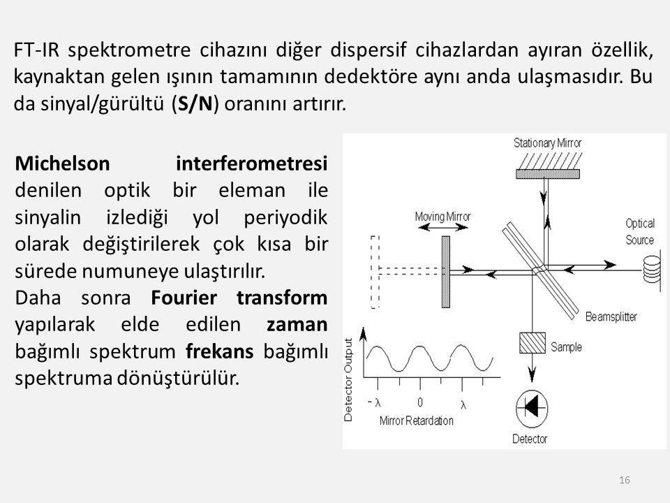 FT-IR spektrometre cihazını diğer dispersif cihazlardan ayıran özellik, kaynaktan gelen ışının tamamının dedektöre aynı anda ulaşmasıdır. Bu da sinyal