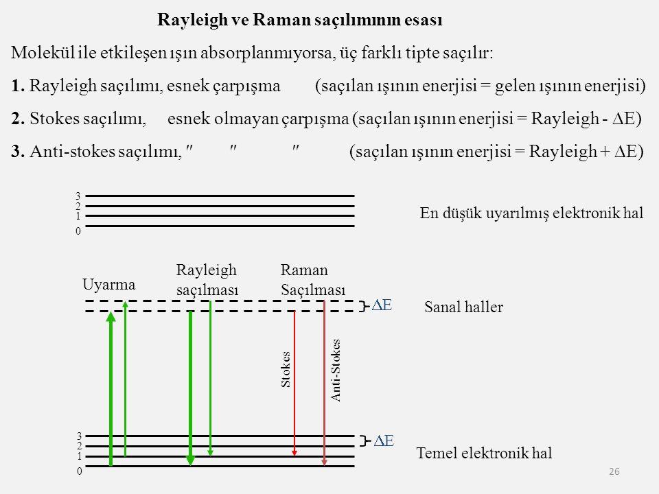 26 En düşük uyarılmış elektronik hal Temel elektronik hal 0 1 2 3 0 1 2 3 Sanal haller Uyarma Rayleigh saçılması Raman Saçılması Anti-Stokes Stokes Ra