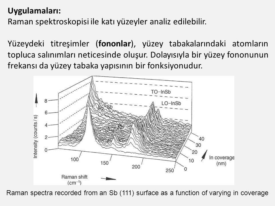Uygulamaları: Raman spektroskopisi ile katı yüzeyler analiz edilebilir. Yüzeydeki titreşimler (fononlar), yüzey tabakalarındaki atomların topluca salı