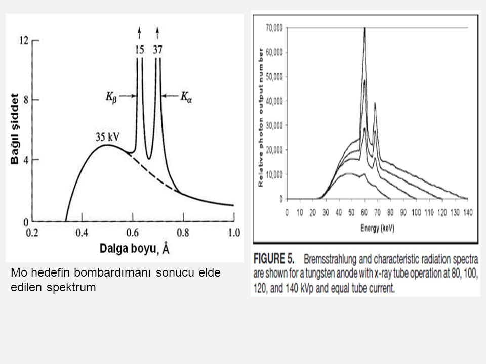 Mo hedefin bombardımanı sonucu elde edilen spektrum