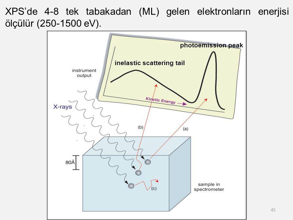45 XPS'de 4-8 tek tabakadan (ML) gelen elektronların enerjisi ölçülür (250-1500 eV). photoemission peak inelastic scattering tail
