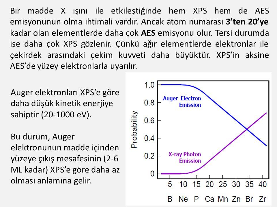 Bir madde X ışını ile etkileştiğinde hem XPS hem de AES emisyonunun olma ihtimali vardır. Ancak atom numarası 3'ten 20'ye kadar olan elementlerde daha
