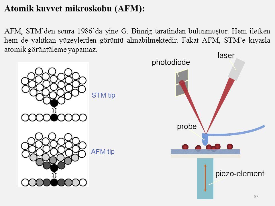 55 Atomik kuvvet mikroskobu (AFM): AFM, STM'den sonra 1986'da yine G. Binnig tarafından bulunmuştur. Hem iletken hem de yalıtkan yüzeylerden görüntü a