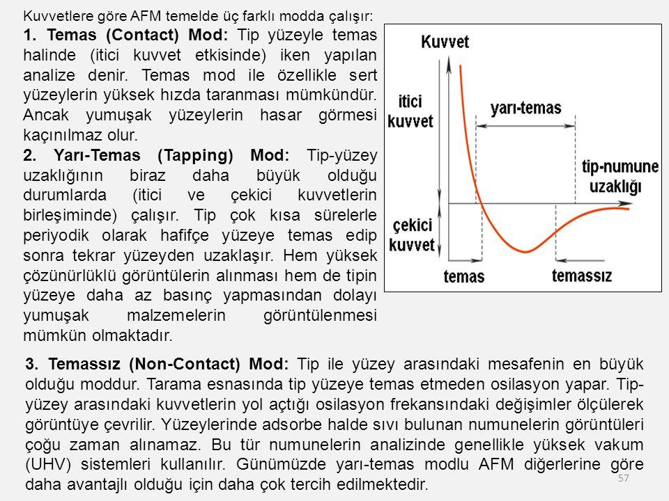 57 Kuvvetlere göre AFM temelde üç farklı modda çalışır: 1. Temas (Contact) Mod: Tip yüzeyle temas halinde (itici kuvvet etkisinde) iken yapılan analiz