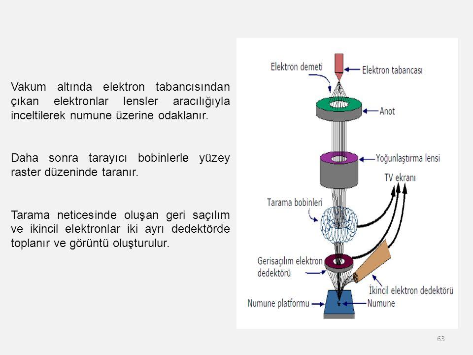 63 Vakum altında elektron tabancısından çıkan elektronlar lensler aracılığıyla inceltilerek numune üzerine odaklanır. Daha sonra tarayıcı bobinlerle y