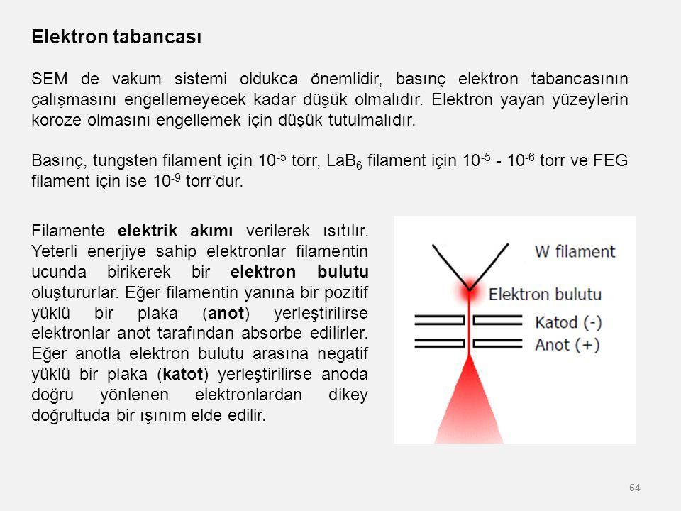 64 Elektron tabancası SEM de vakum sistemi oldukca önemlidir, basınç elektron tabancasının çalışmasını engellemeyecek kadar düşük olmalıdır. Elektron