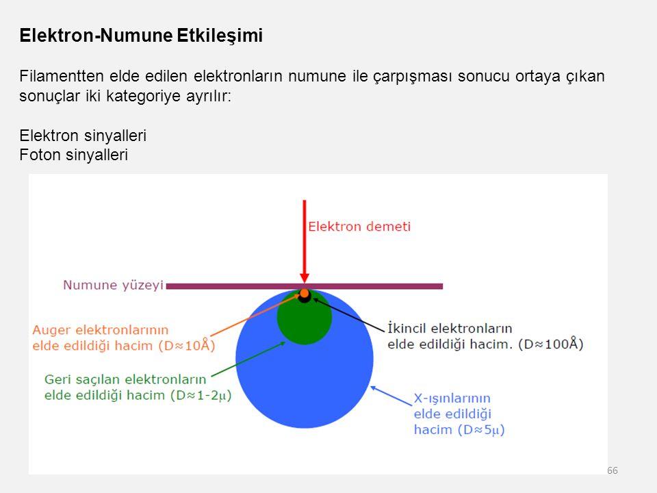 66 Elektron-Numune Etkileşimi Filamentten elde edilen elektronların numune ile çarpışması sonucu ortaya çıkan sonuçlar iki kategoriye ayrılır: Elektro