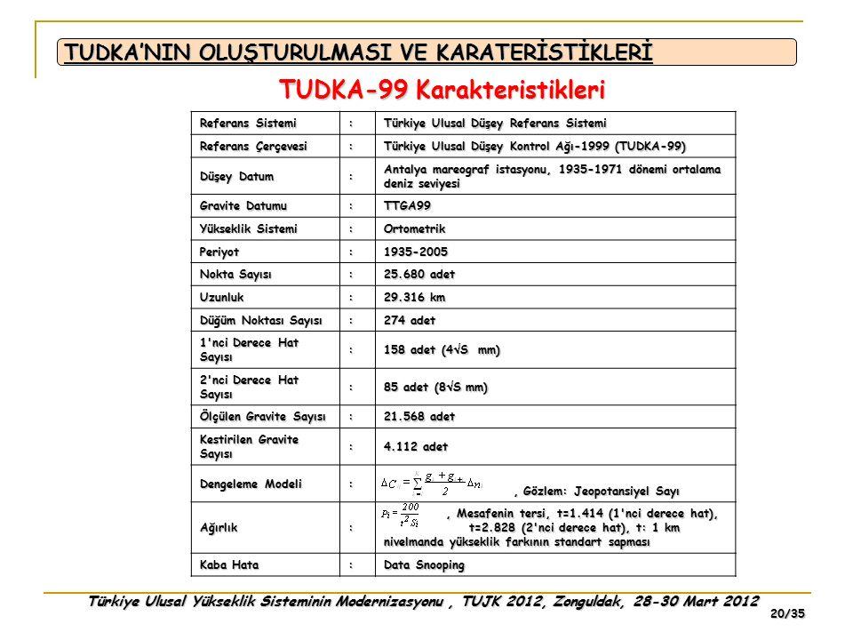 Türkiye Ulusal Yükseklik Sisteminin Modernizasyonu, TUJK 2012, Zonguldak, 28-30 Mart 2012 20/35 Referans Sistemi : Türkiye Ulusal Düşey Referans Siste
