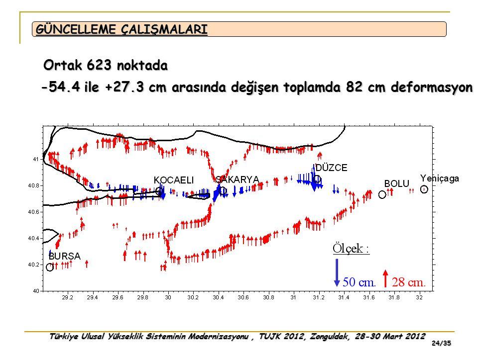 Türkiye Ulusal Yükseklik Sisteminin Modernizasyonu, TUJK 2012, Zonguldak, 28-30 Mart 2012 24/35 Ortak 623 noktada -54.4 ile +27.3 cm arasında değişen