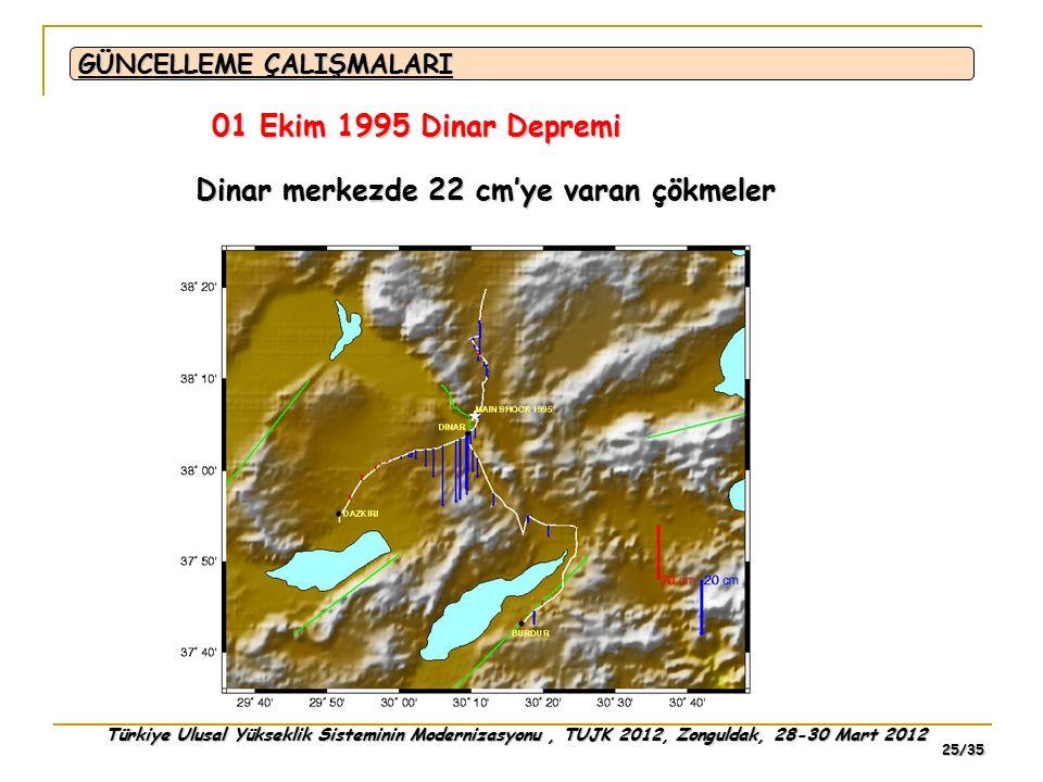 Türkiye Ulusal Yükseklik Sisteminin Modernizasyonu, TUJK 2012, Zonguldak, 28-30 Mart 2012 25/35 GÜNCELLEME ÇALIŞMALARI 01 Ekim 1995 Dinar Depremi Dina