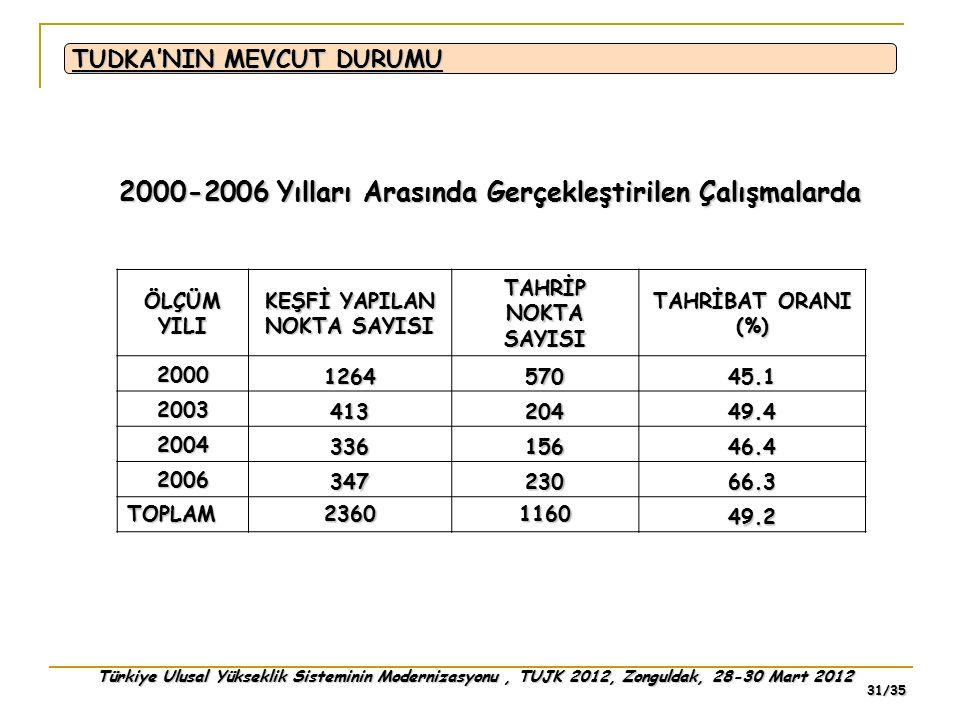 Türkiye Ulusal Yükseklik Sisteminin Modernizasyonu, TUJK 2012, Zonguldak, 28-30 Mart 2012 31/35 ÖLÇÜM YILI KEŞFİ YAPILAN NOKTA SAYISI TAHRİP NOKTA SAY
