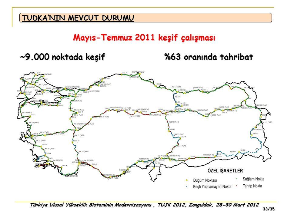 Türkiye Ulusal Yükseklik Sisteminin Modernizasyonu, TUJK 2012, Zonguldak, 28-30 Mart 2012 33/35 TUDKA'NIN MEVCUT DURUMU Mayıs-Temmuz 2011 keşif çalışm