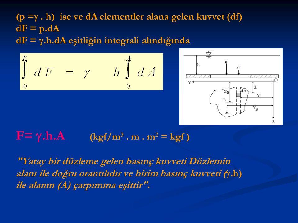 (p = . h) ise ve dA elementler alana gelen kuvvet (df) dF = p.dA dF = .h.dA eşitliğin integrali alındığında F= .h.A (kgf/m 3. m. m 2 = kgf )