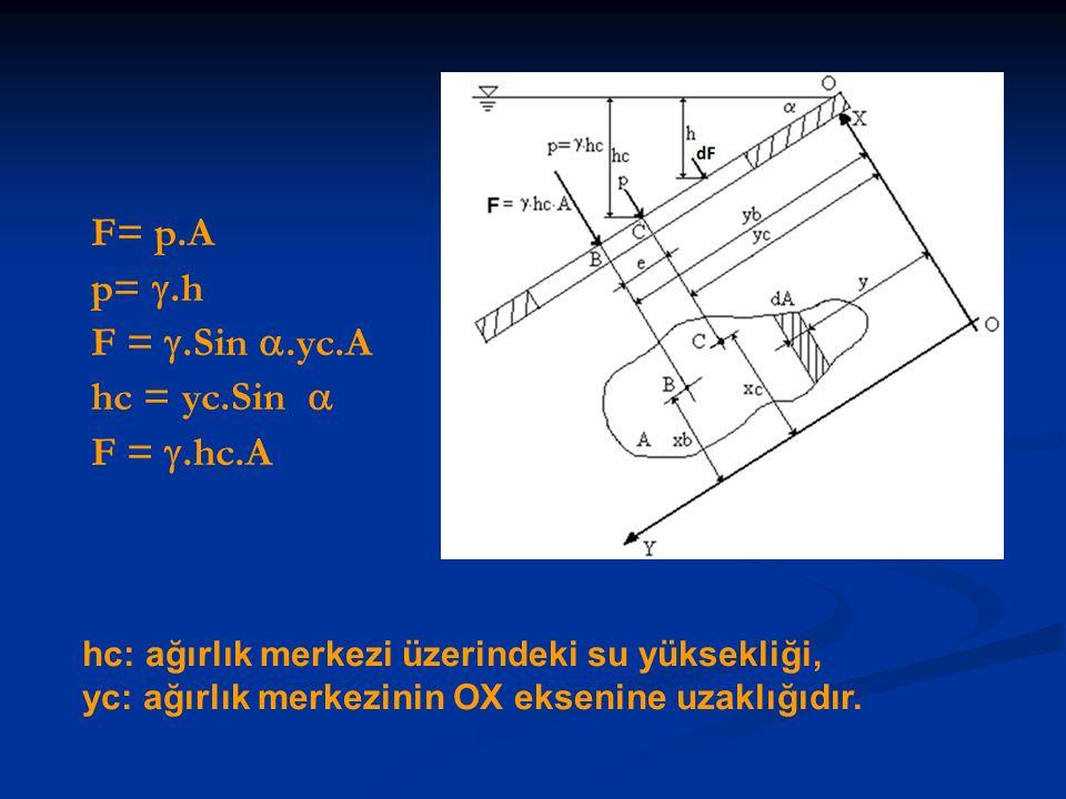 F= p.A p= .h F = .Sin .yc.A hc = yc.Sin  F = .hc.A hc: ağırlık merkezi üzerindeki su yüksekliği, yc: ağırlık merkezinin OX eksenine uzaklığıdır.