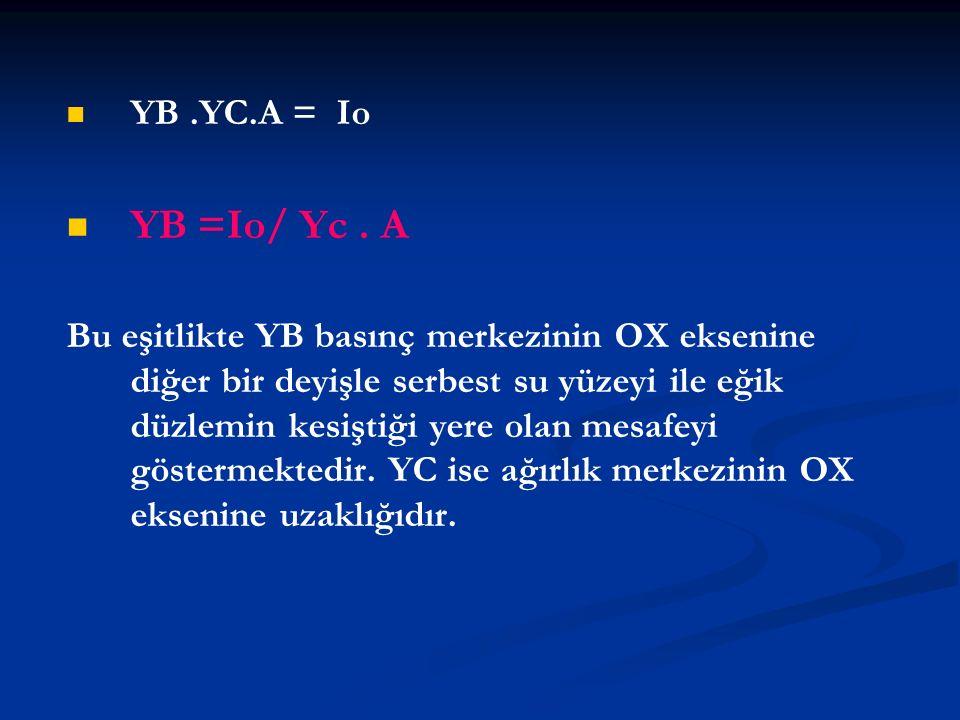 YB.YC.A = Io YB =Io/ Yc. A Bu eşitlikte YB basınç merkezinin OX eksenine diğer bir deyişle serbest su yüzeyi ile eğik düzlemin kesiştiği yere olan mes