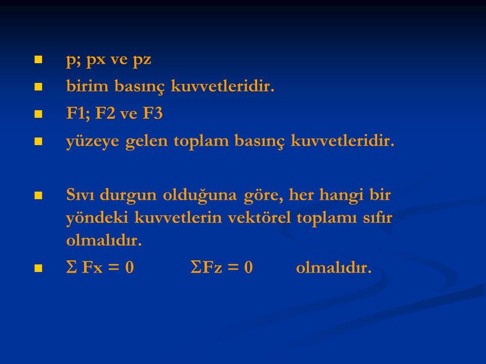 p; px ve pz birim basınç kuvvetleridir. F1; F2 ve F3 yüzeye gelen toplam basınç kuvvetleridir. Sıvı durgun olduğuna göre, her hangi bir yöndeki kuvvet