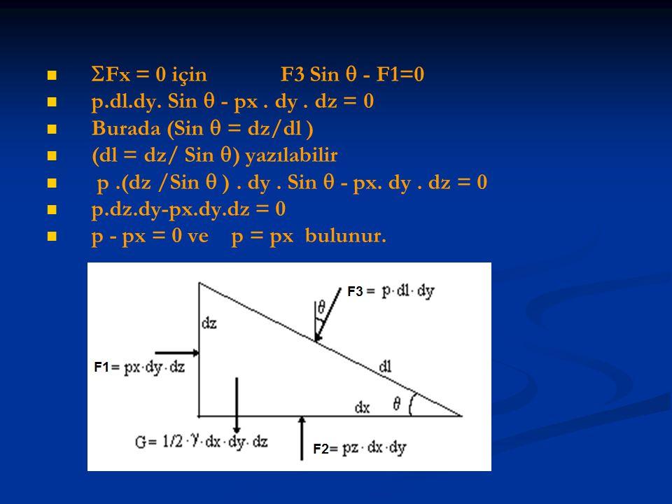  Fx = 0 için F3 Sin  - F1=0 p.dl.dy. Sin  - px. dy. dz = 0 Burada (Sin  = dz/dl ) (dl = dz/ Sin  ) yazılabilir p.(dz /Sin  ). dy. Sin  - px. dy