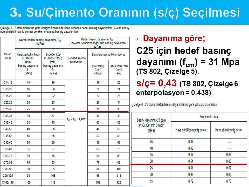  Dayanıma göre ; C25 için hedef basınç dayanımı (f cm ) = 31 Mpa (TS 802, Çizelge 5). s/ç= 0,43 (TS 802, Çizelge 6 enterpolasyon = 0,438)